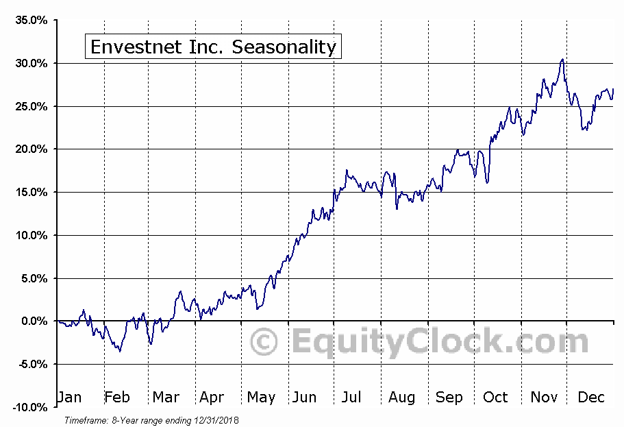Envestnet Inc. (NYSE:ENV) Seasonal Chart