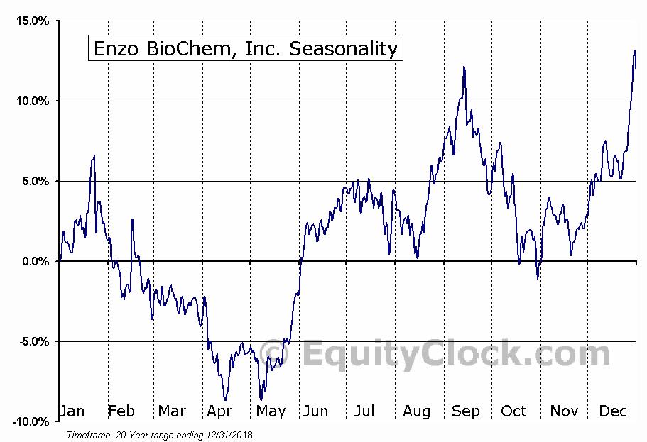 Enzo BioChem, Inc. (NYSE:ENZ) Seasonal Chart