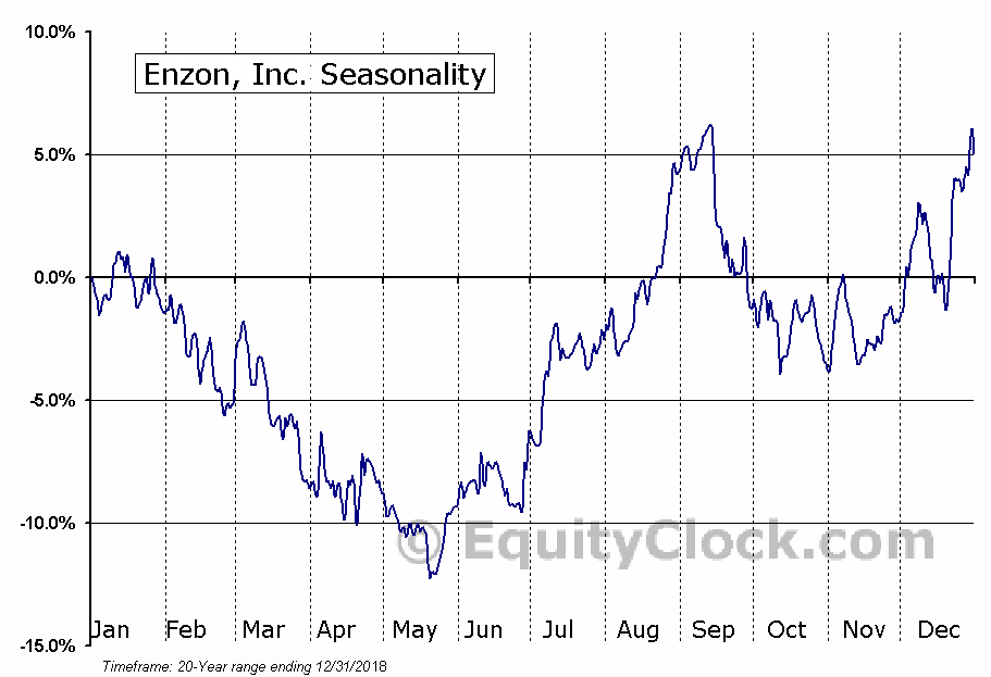 Enzon, Inc. (OTCMKT:ENZN) Seasonal Chart