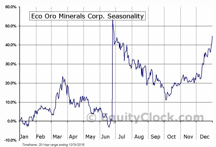 Eco Oro Minerals Corp. (TSE:EOM) Seasonal Chart
