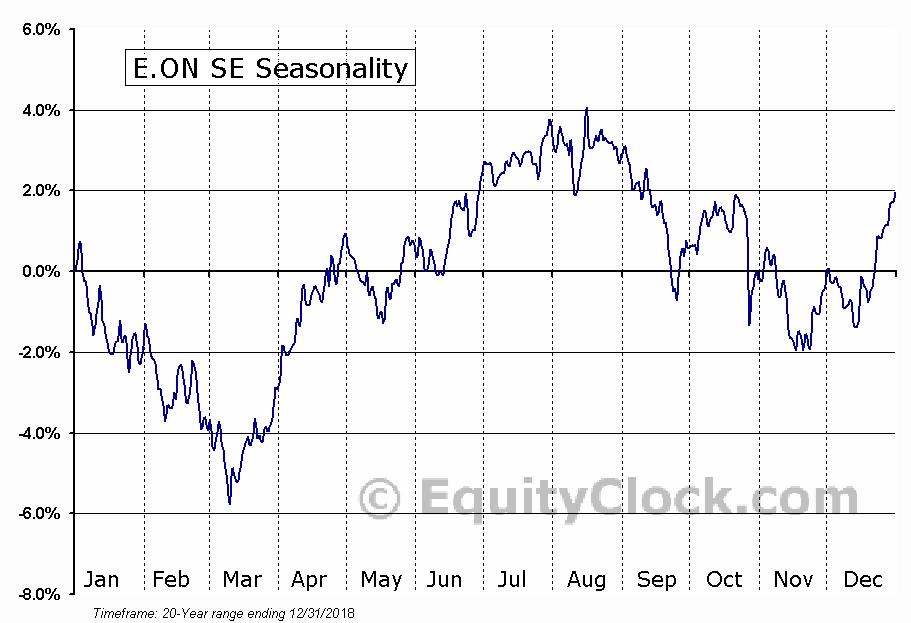 E.ON SE (OTCMKT:EONGY) Seasonal Chart