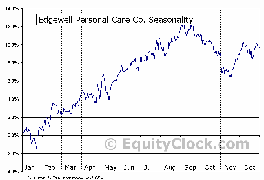 Edgewell Personal Care Co. (NYSE:EPC) Seasonal Chart