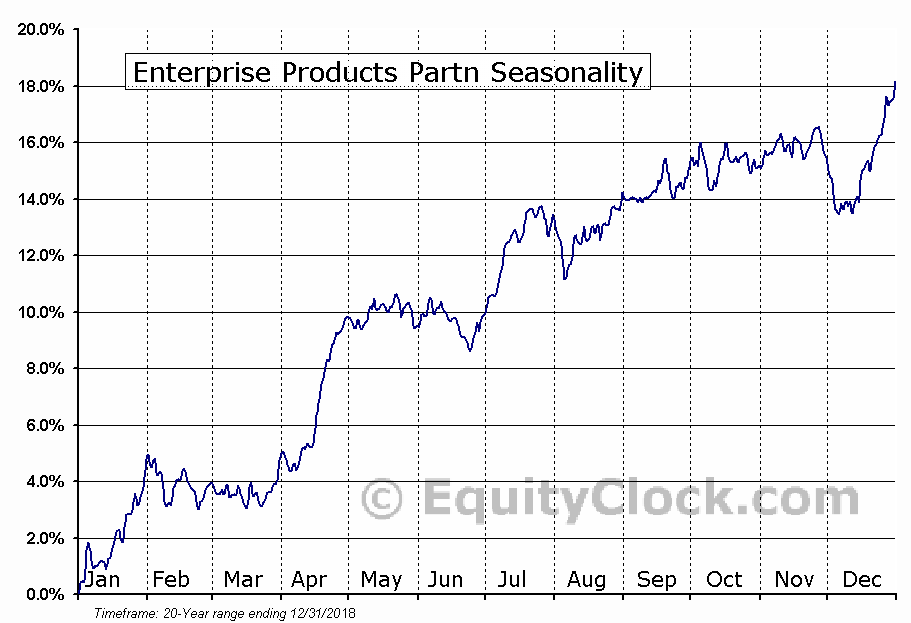 Enterprise Products Partners L.P. (NYSE:EPD) Seasonal Chart