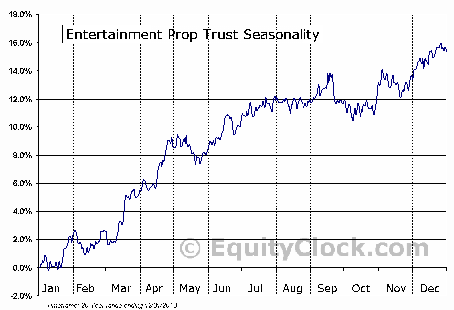 Entertainment Prop Trust (NYSE:EPR) Seasonal Chart