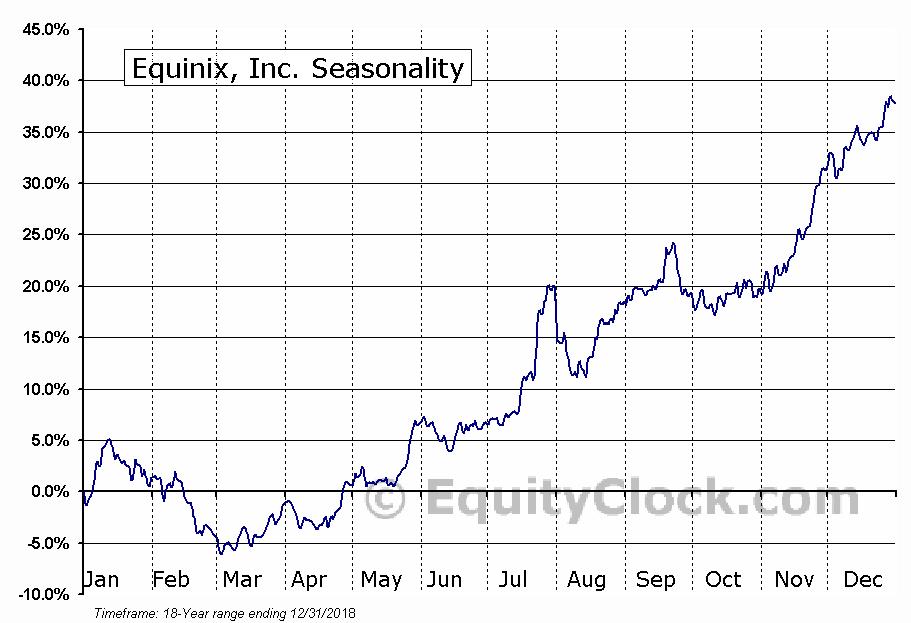 Equinix, Inc. (NASD:EQIX) Seasonal Chart