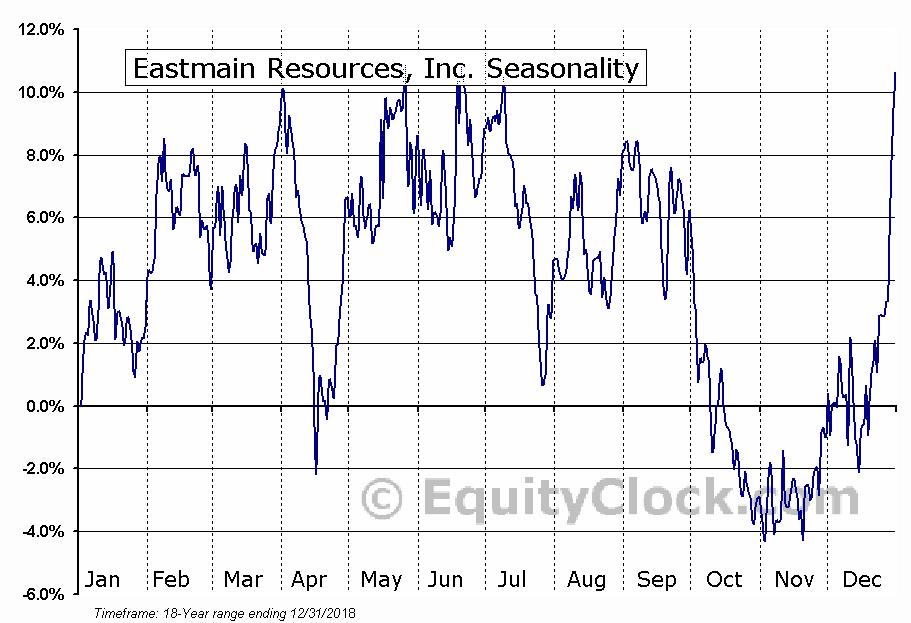 Eastmain Resources (TSE:ER) Seasonal Chart