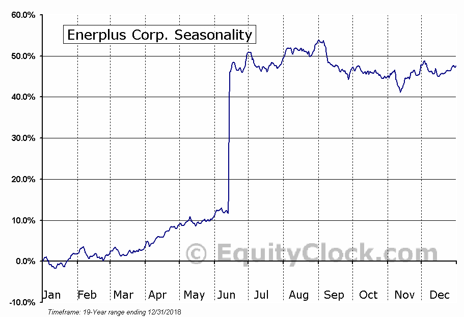 Enerplus (TSE:ERF) Seasonal Chart