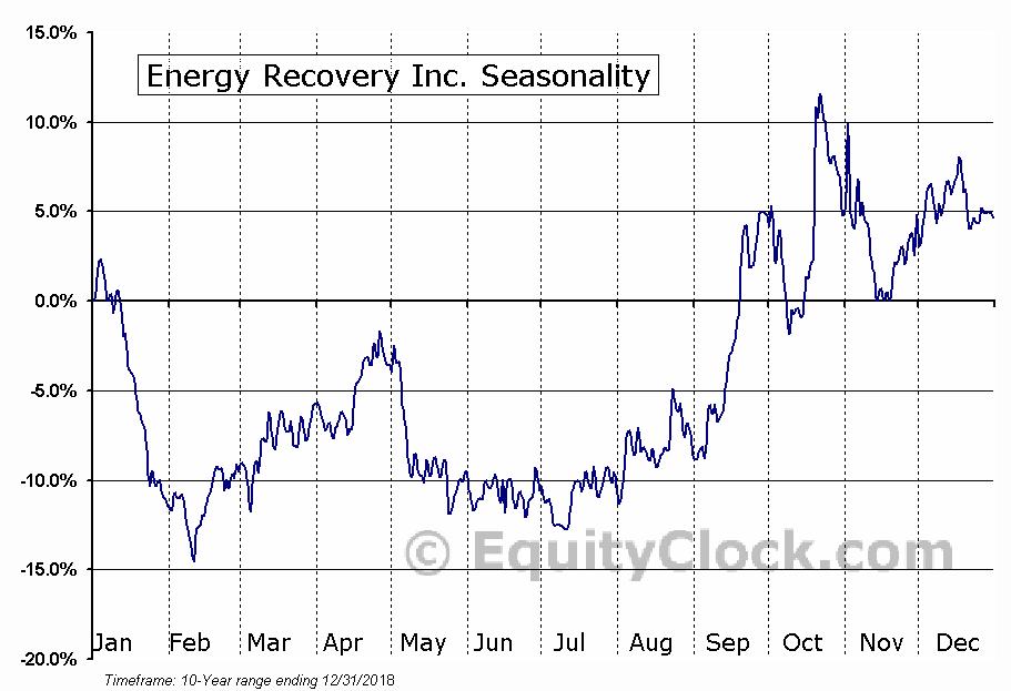 Energy Recovery Inc. (NASD:ERII) Seasonal Chart
