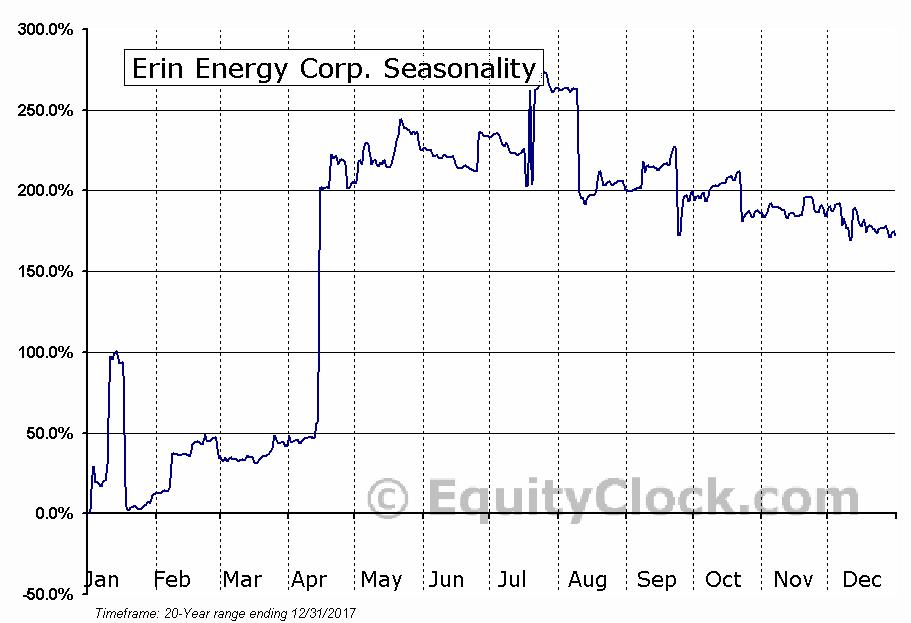 Erin Energy Corp. (AMEX:ERN) Seasonal Chart