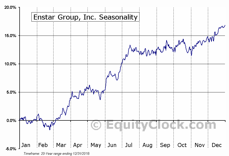 Enstar Group, Inc. (NASD:ESGR) Seasonal Chart