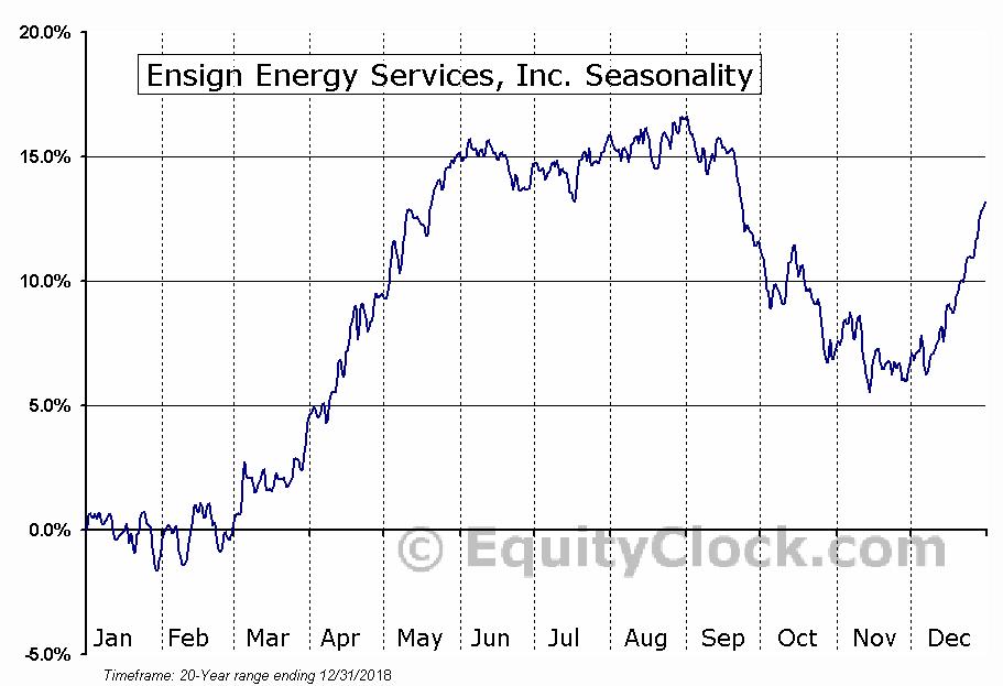 Ensign Energy Services Inc.  (TSE:ESI) Seasonal Chart
