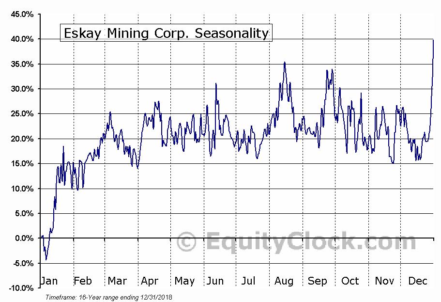 Eskay Mining Corp. (TSXV:ESK) Seasonal Chart