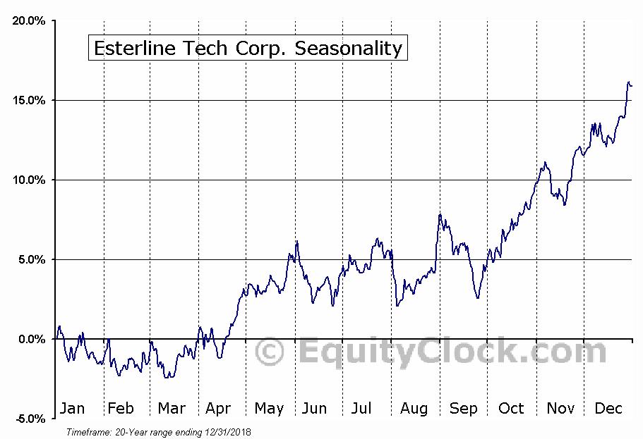 Esterline Tech Corp. (NYSE:ESL) Seasonal Chart