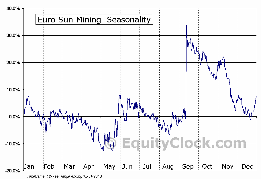 Euro Sun Mining (TSE:ESM) Seasonal Chart