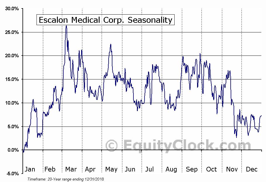 Escalon Medical Corp. (OTCMKT:ESMC) Seasonal Chart
