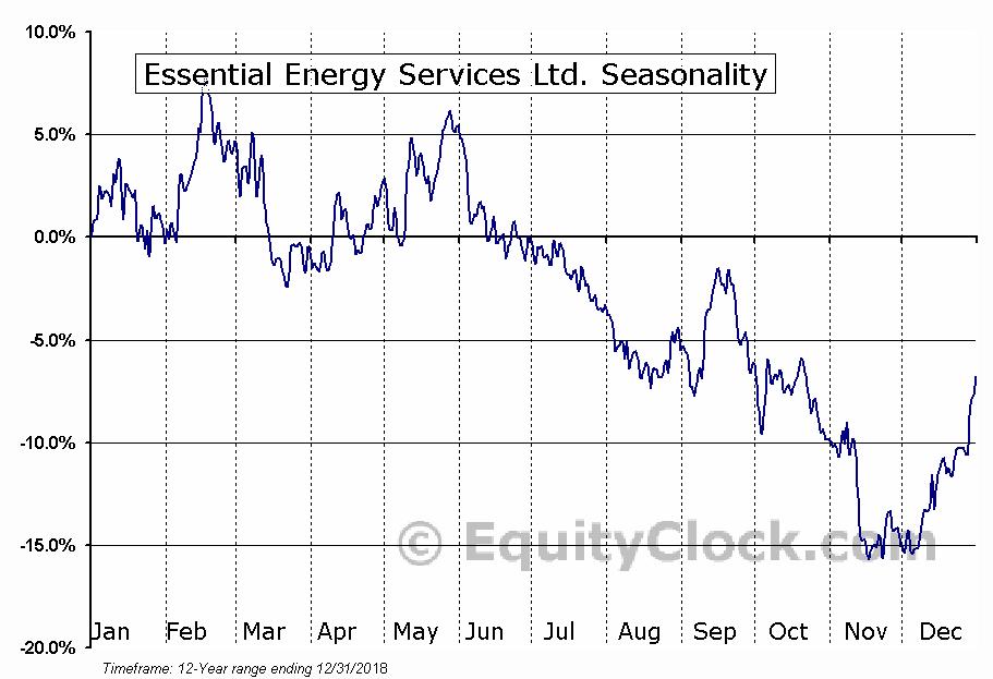 Essential Energy Services (TSE:ESN) Seasonal Chart