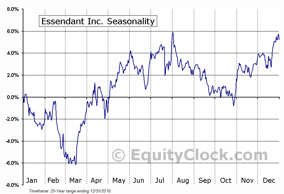 Essendant Inc. (NASD:ESND) Seasonal Chart