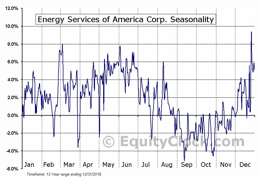 Energy Services of America Corp. (OTCMKT:ESOA) Seasonal Chart