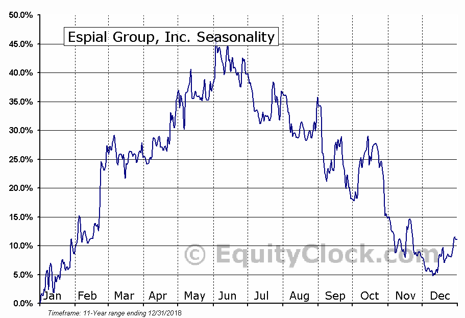 Espial Group, Inc. (TSE:ESP) Seasonal Chart