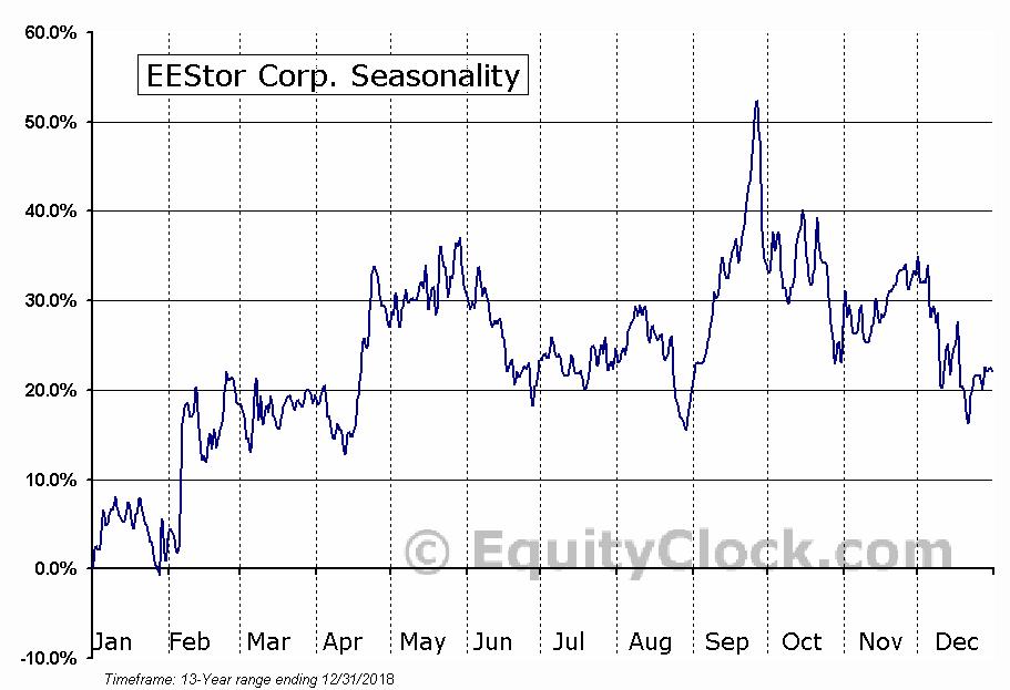 EEStor Corp. (TSXV:ESU) Seasonal Chart