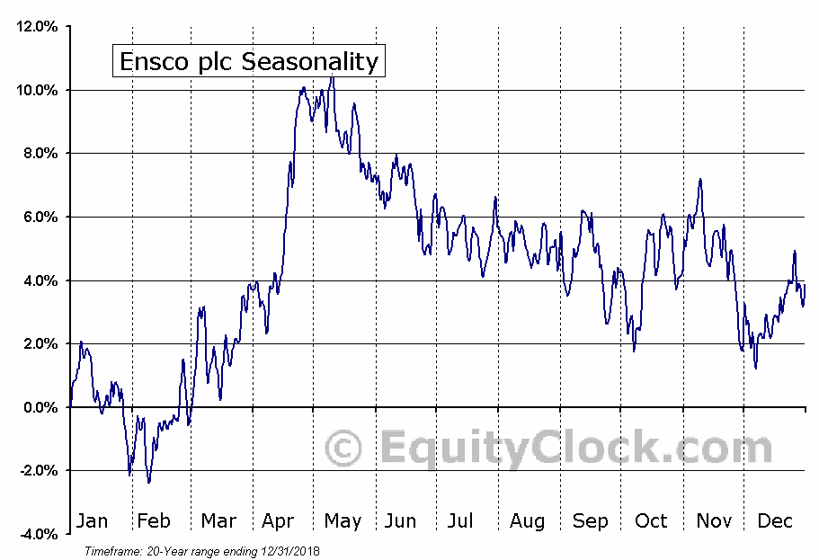 ENSCO International PLC  (NYSE:ESV) Seasonal Chart
