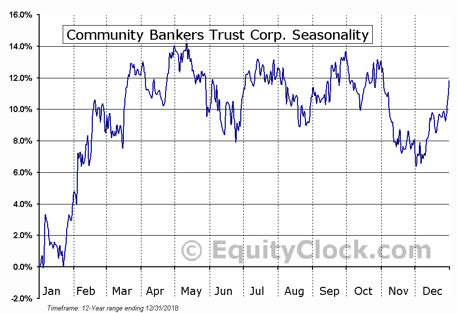 Community Bankers Trust Corp. (NASD:ESXB) Seasonal Chart