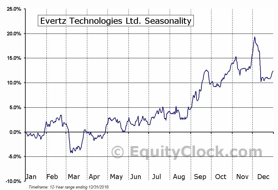 Evertz Technologies (TSE:ET) Seasonal Chart