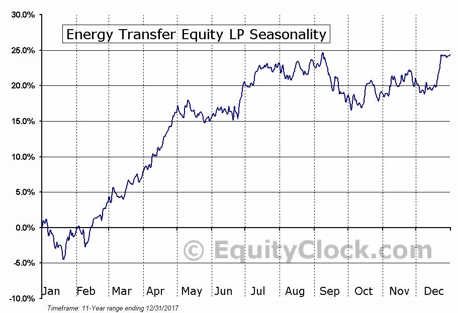 Energy Transfer Equity LP (NYSE:ETE) Seasonal Chart