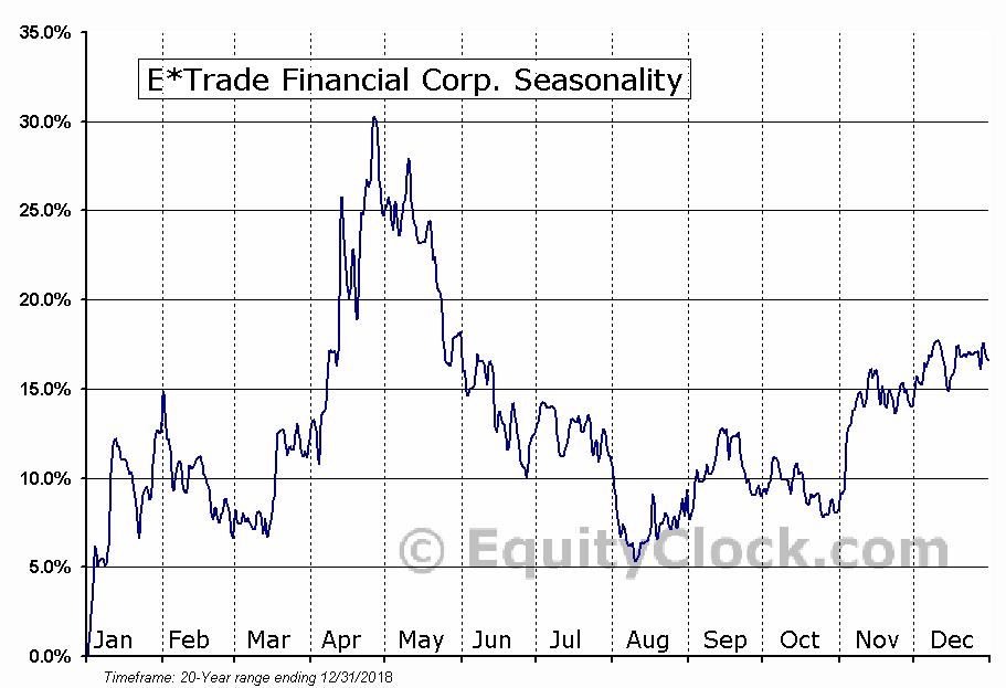 E TRADE Financial Corporation  (NASDAQ:ETFC) Seasonal Chart