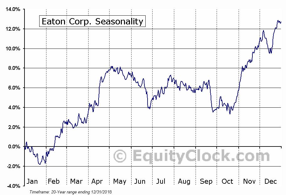 Eaton Corporation  (NYSE:ETN) Seasonal Chart