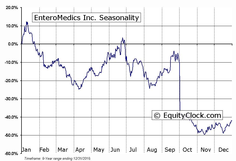 EnteroMedics Inc. (NASD:ETRM) Seasonal Chart