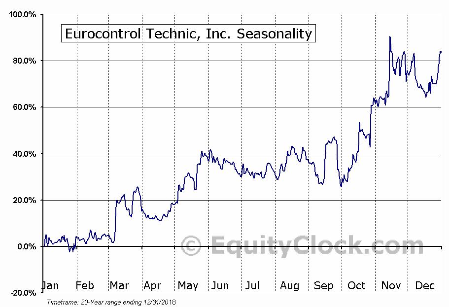 Eurocontrol Technic, Inc. (TSXV:EUO) Seasonal Chart