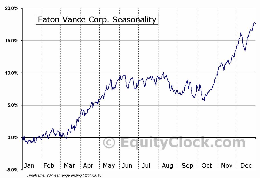 Eaton Vance Corp.  (NYSE:EV) Seasonal Chart