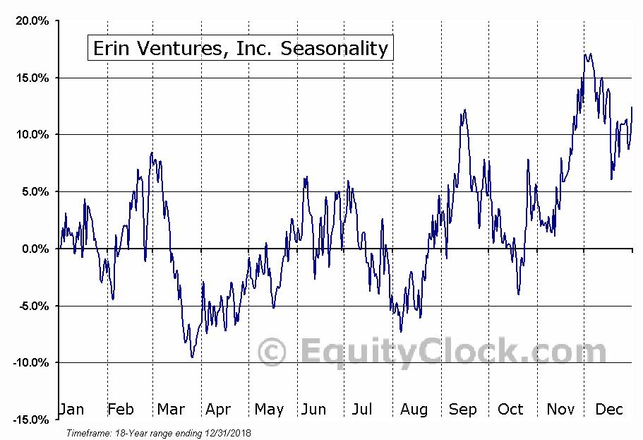 Erin Ventures, Inc. (TSXV:EV.V) Seasonal Chart