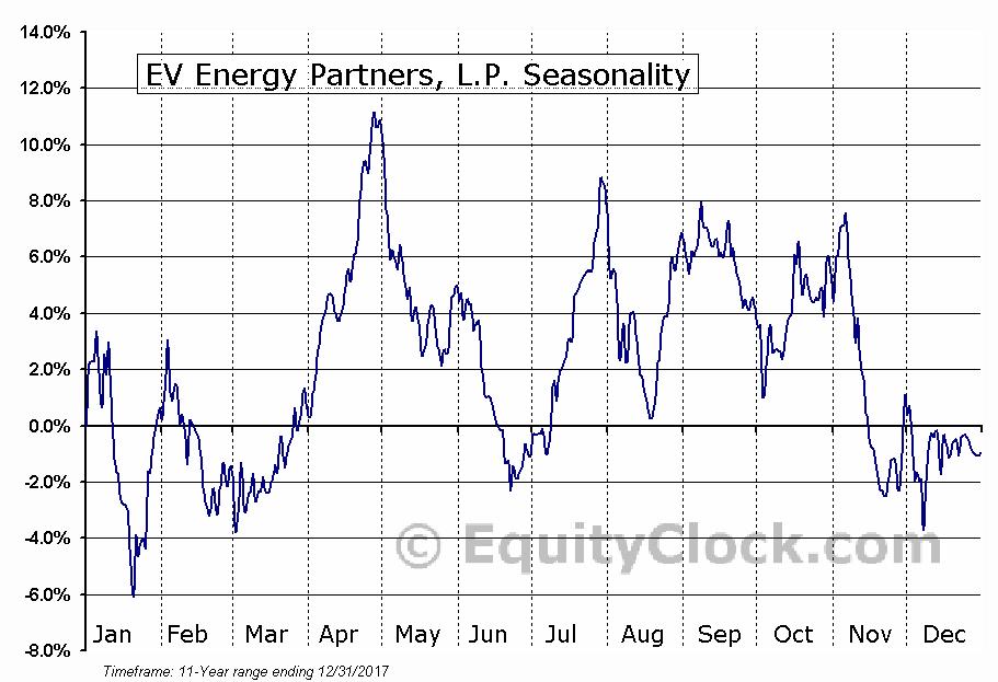 EV Energy Partners, L.P. (NASD:EVEP) Seasonal Chart