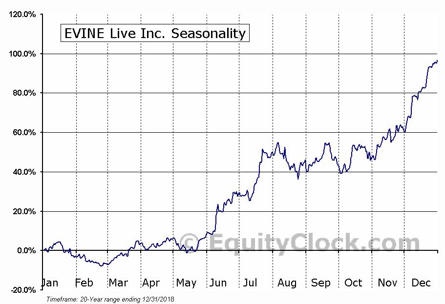 EVINE Live Inc. (NASD:EVLV) Seasonal Chart