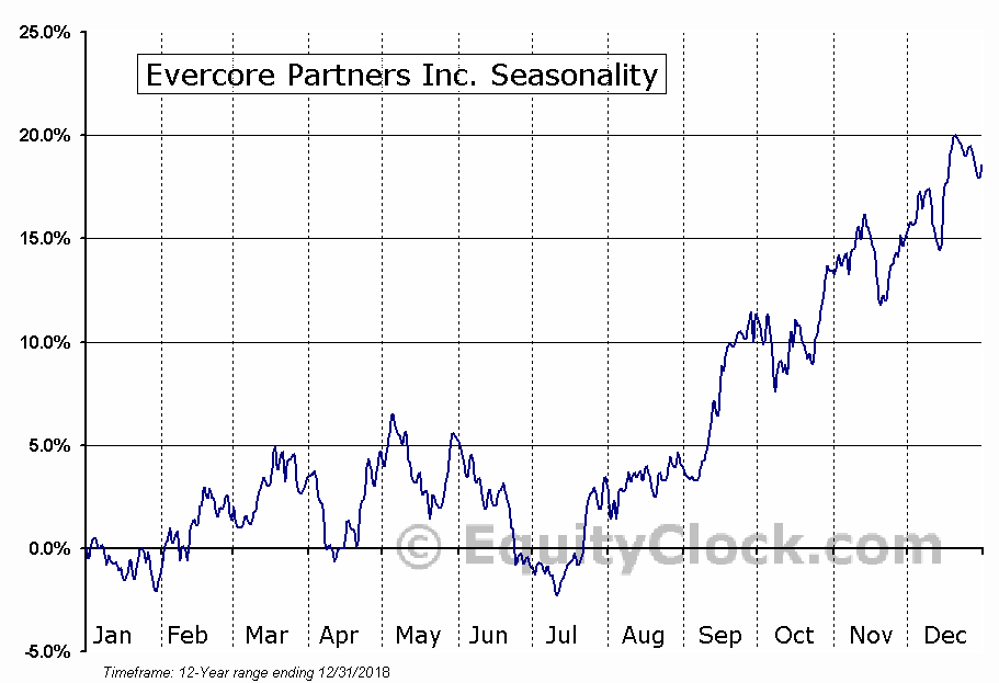 Evercore Partners Inc. (NYSE:EVR) Seasonal Chart