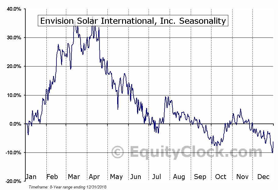 Envision Solar International, Inc. (OTCMKT:EVSI) Seasonal Chart