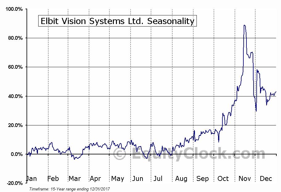 Elbit Vision Systems Ltd. (OTCMKT:EVSNF) Seasonal Chart