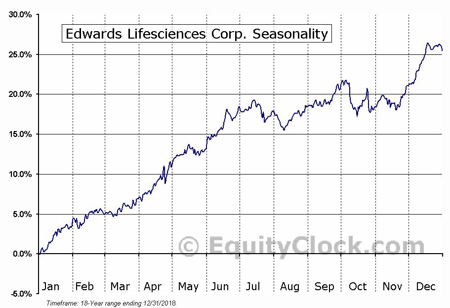 Edwards Lifesciences Corp. (NYSE:EW) Seasonal Chart