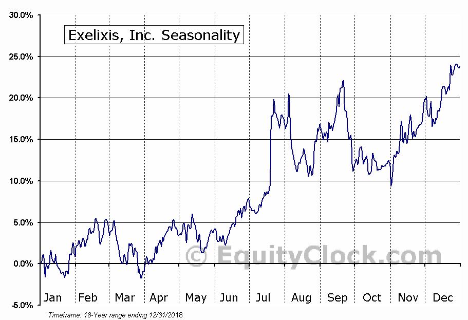 Exelixis, Inc. (NASD:EXEL) Seasonal Chart