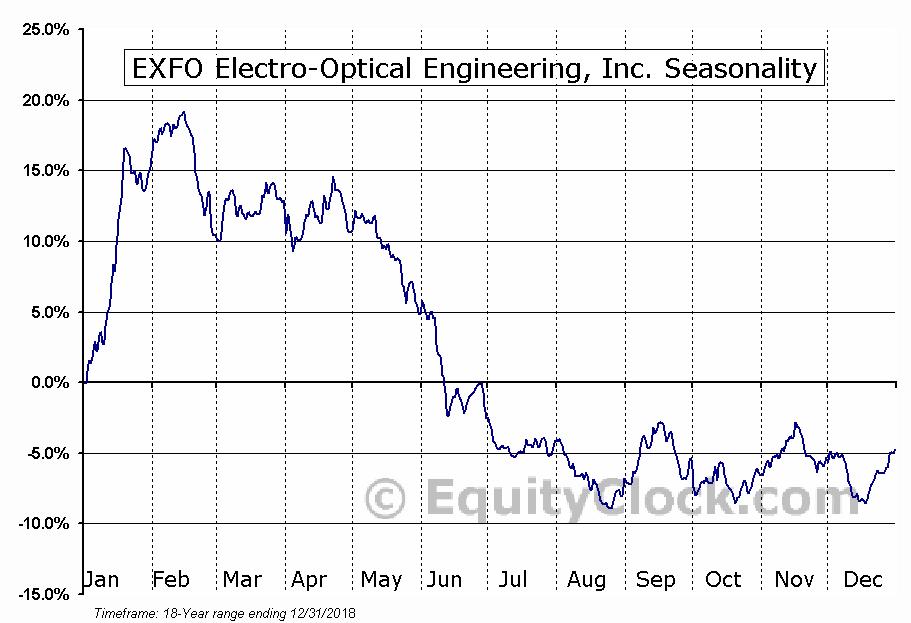 EXFO Electro-Optical Engineering (TSE:EXF) Seasonal Chart