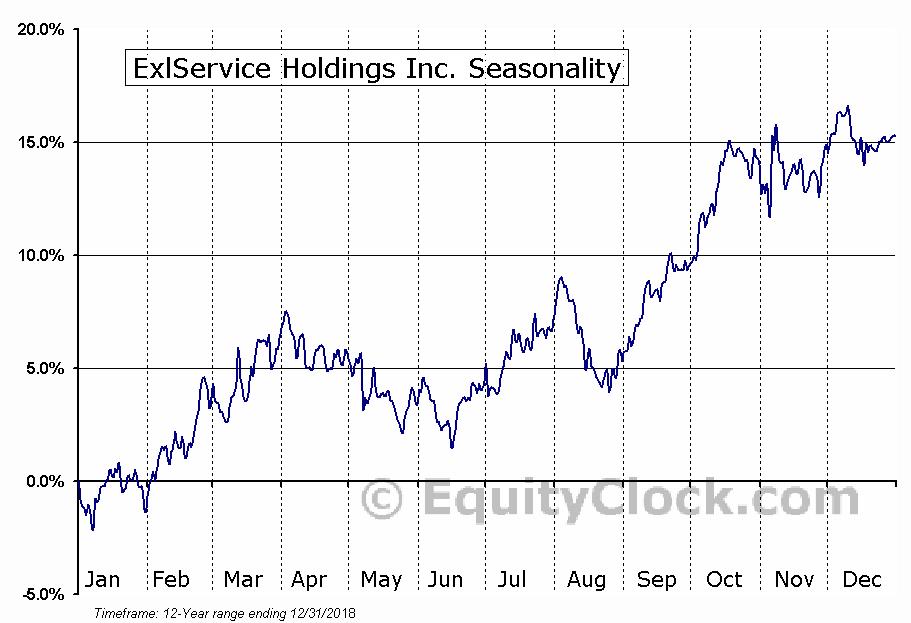 ExlService Holdings Inc. (NASD:EXLS) Seasonal Chart