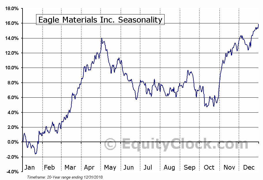 Eagle Materials Inc. (NYSE:EXP) Seasonal Chart