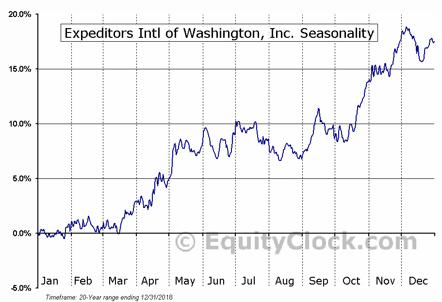 Expeditors International of Washington  (NASDAQ:EXPD) Seasonal Chart