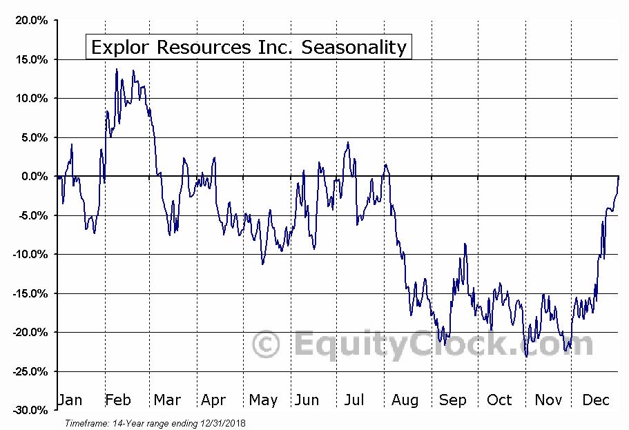 Explor Resources Inc. (TSXV:EXS) Seasonal Chart