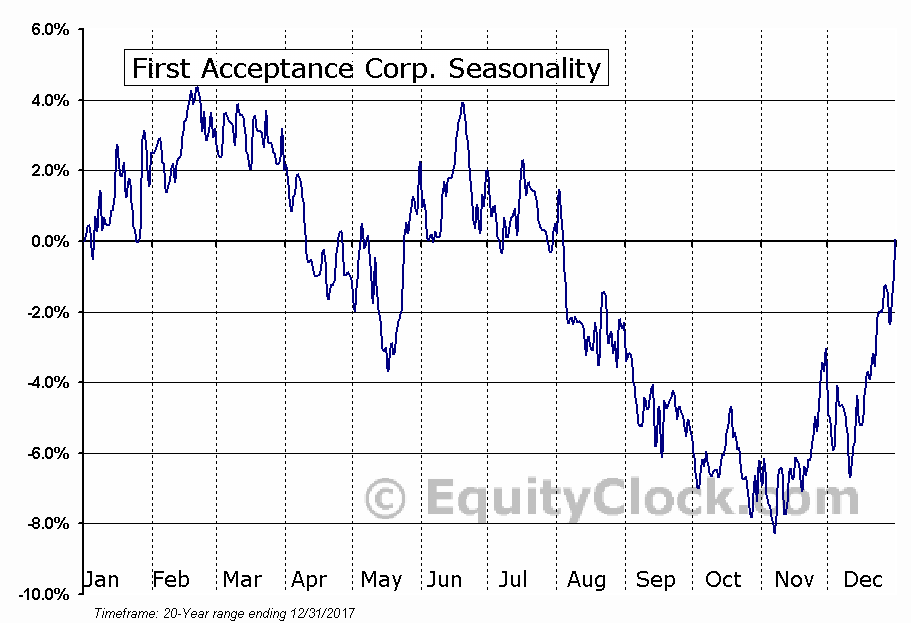 First Acceptance Corp. (NYSE:FAC) Seasonal Chart