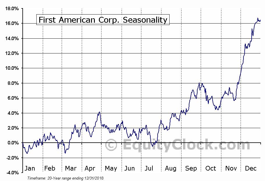 First American Corp. (NYSE:FAF) Seasonal Chart