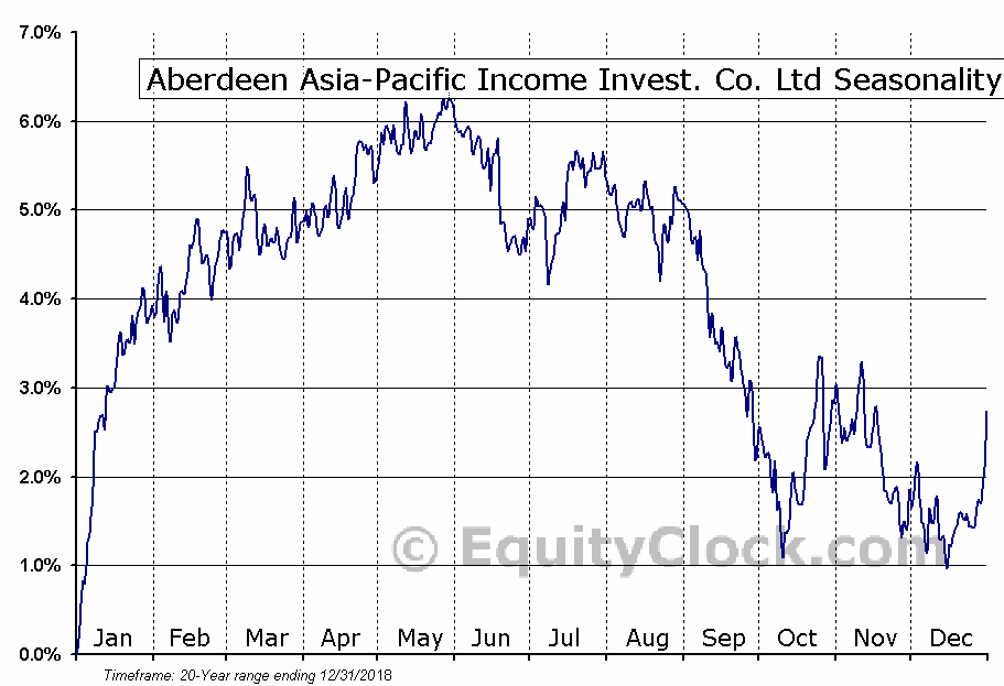Aberdeen Asia-Pacific Income (TSE:FAP) Seasonal Chart