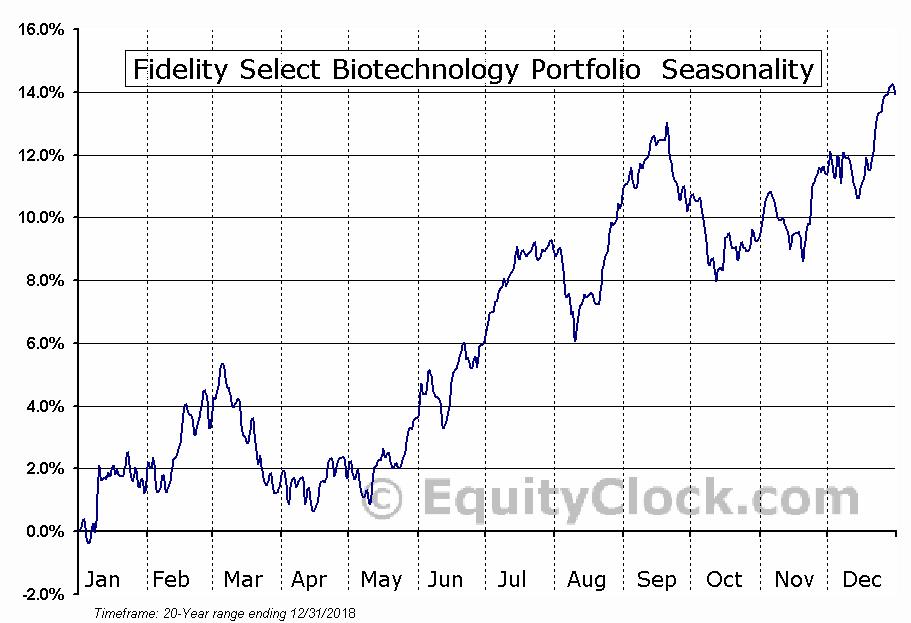 Fidelity Select Biotechnology Portfolio (MUTF:FBIOX) Seasonal Chart